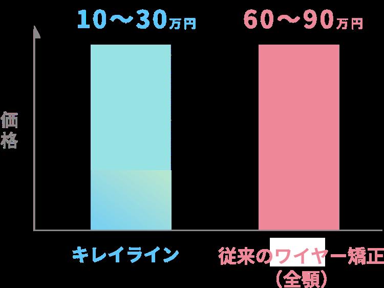 キレイラインと従来の全顎矯正との費用比較グラフ